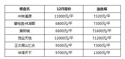 12月泰州楼市涨跌榜:最高16000元/平!6盘有价格变动