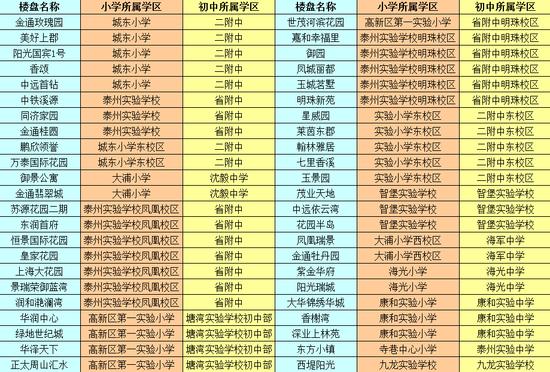 2015主城区初中学区考入区划分在2015年泰州市主城区初中施教中,金淮安市江苏省划分小学图片