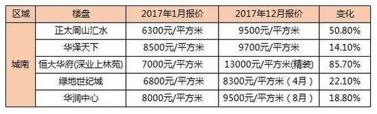 2017年,泰州房价到底涨多少?