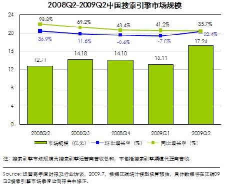 艾瑞:第二季中国搜索引擎市场规模达17.24亿