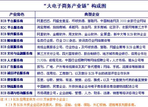 中国电子商务十二年:B2C或替代C2C成网购主流