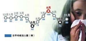 南京首个感冒图谱出炉 8月份感冒病人最多
