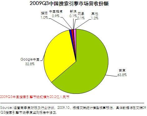 艾瑞:第三季中国搜索引擎市场规模突破20亿