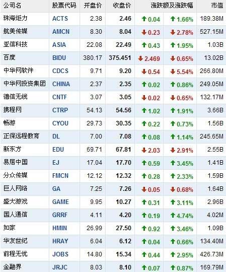 11月2日中国概念股涨跌互现 侨兴移动攀升26%