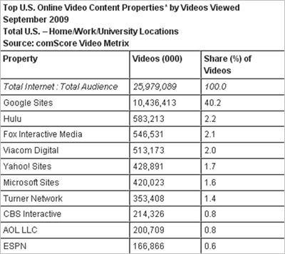 9月美网络视频观看量近260亿次 YouTube居首