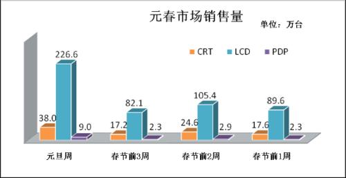 元旦彩电市场将井喷 液晶电视需求激增