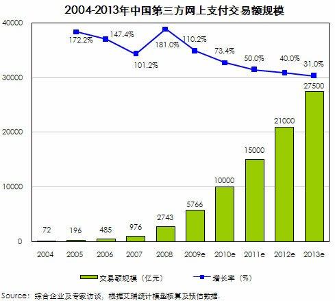 艾瑞:2009年网上支付年交易规模达5766亿元