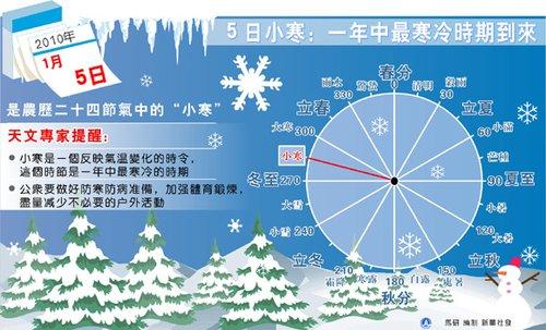 今年1月5日为小寒节气 各地将迎来最低气温