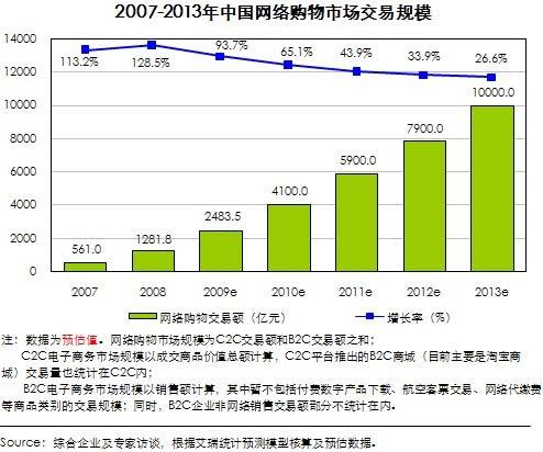 艾瑞称2009年中国网络购物市场规模近2500亿