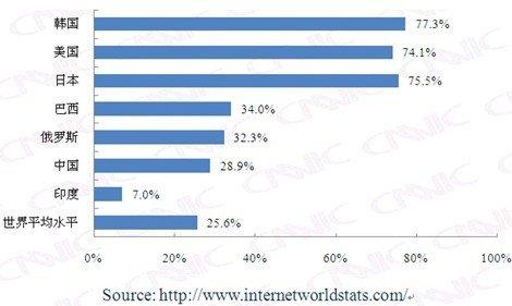 第25次互联网报告第二章:网民规模