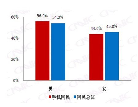 手机网民比例男性高于女性 年龄呈偏态分布