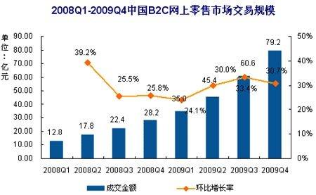 易观:09年第4季中国B2C市场交易规模破220亿