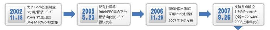 苹果平板电脑传言历史回顾 始于1983年
