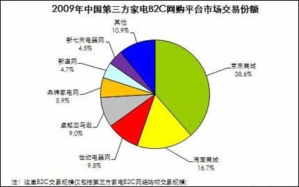 京东未来计划
