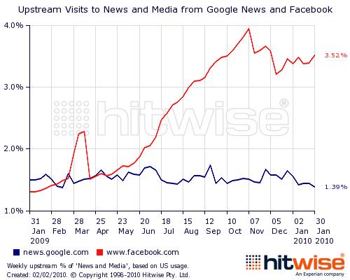 Facebook与谷歌资讯给网站带来的流量比较(腾讯科技配图)