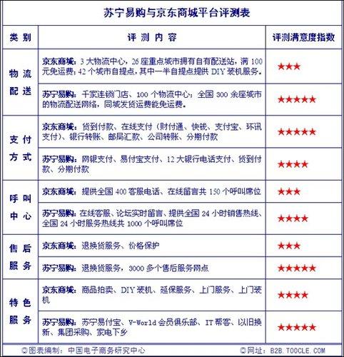 苏宁易购平台评测:支付方式与京东比无优势
