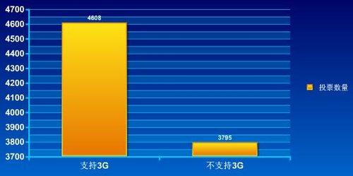 手机浏览器调查:阅读类业务占据七成应用