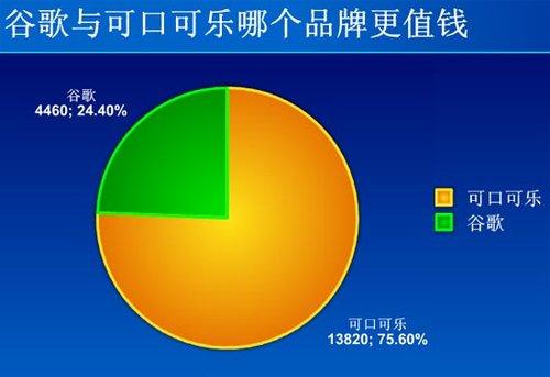超7成中国网友认为可口可乐品牌比谷歌有价值