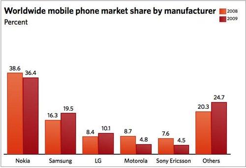 Gartner:09年智能手机销量同比增23.8%(图)
