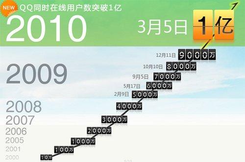 2010年3月5日19时52分58秒QQ最高在线突破1亿