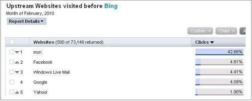调查发现谷歌是微软必应搜索第四大流量来源