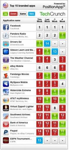 苹果应用商店十五大流行应用:Facebook居首