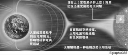 """2012年""""超级太阳风暴""""来袭 科学家严密监控"""