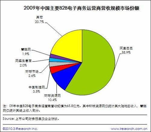 艾瑞咨询:09年中国中小企业B2B电子商务市场交易规模达1