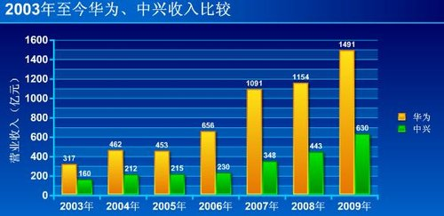 图解华为中兴营收:5年差距拉大超3.6倍