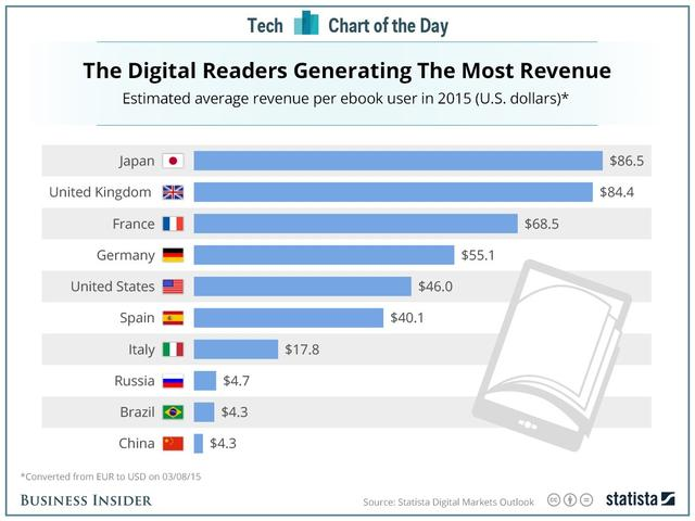 日本电子书读者人均支出达中国20倍