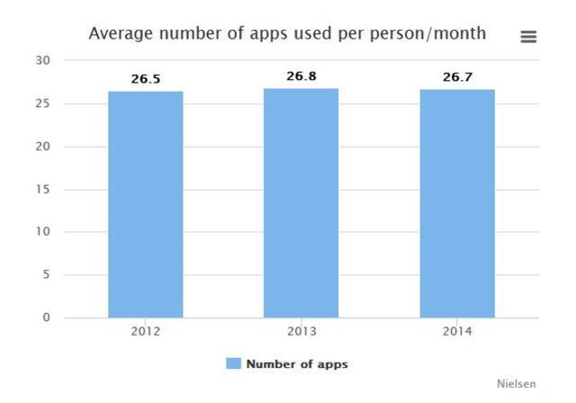 应用程序行业被网络巨头统治 小型开发商日子难捱