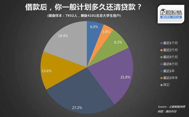 智酷调查 | 中国大学生分期网贷真实需求报告