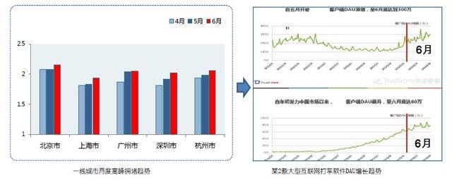 高德发布交通报告:北京蝉联最堵城市
