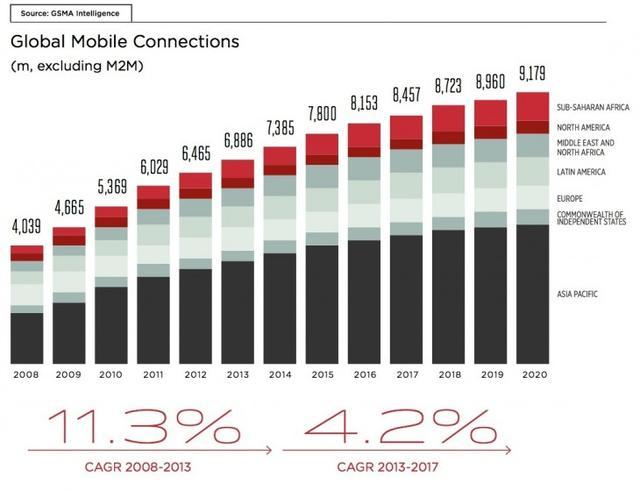 亚太地区独立手机用户17亿 占全球一半