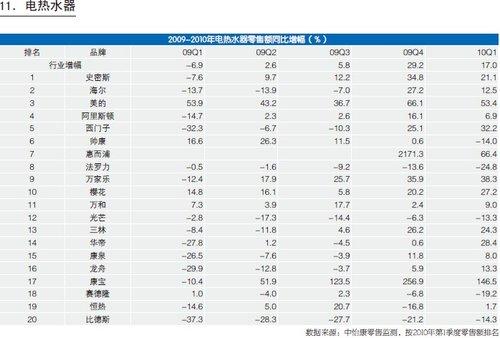 中怡康(CMM)零售监测数据