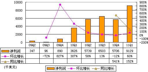 淘米财报数据首度曝光:单季净利达913万美元