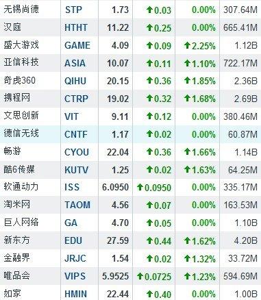 6月7日早盘中国概念股普涨 当当网涨6.23%