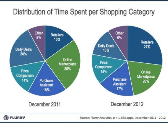 移动商务发展强劲 零售商应用使用时间增525%