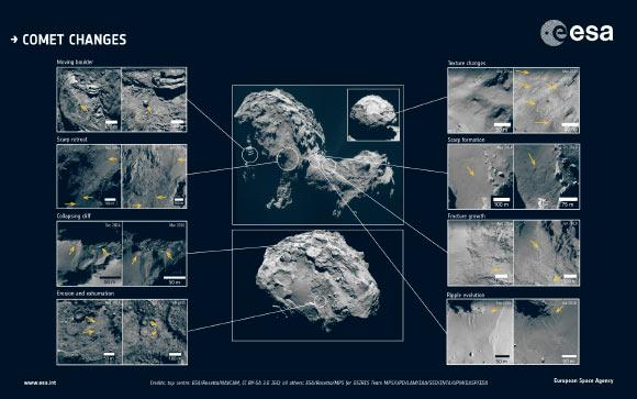 科学家发现67P彗星出现显著的结构变化