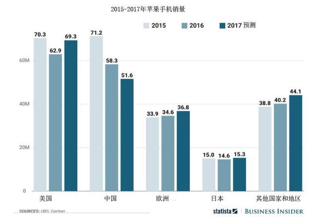 一张图看懂:中国成苹果手机最揪心市场 今年或继续大跌