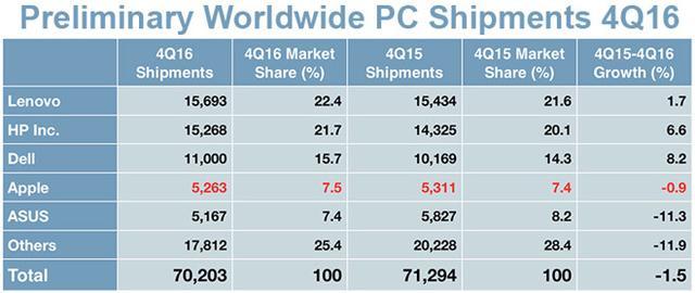 第四季度全球PC出货量继续下滑 Mac销量止跌回稳