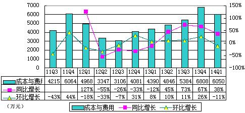 500彩票网财报图解:营收微降 股价暴跌15%
