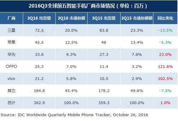 iPhone发布10周年:从引领行业、富可敌国到走向衰落