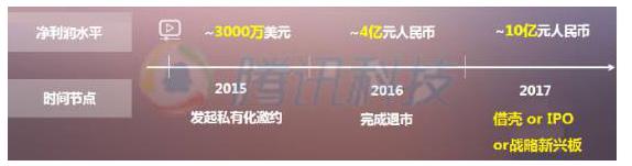 蔡崇信加入董事会或加速陌陌私有化进程