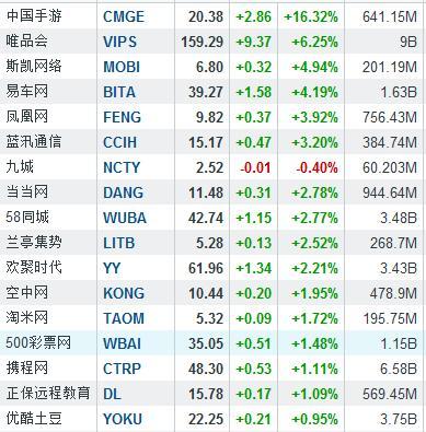 隔夜中概股涨跌互现 中国手游大涨16.32%