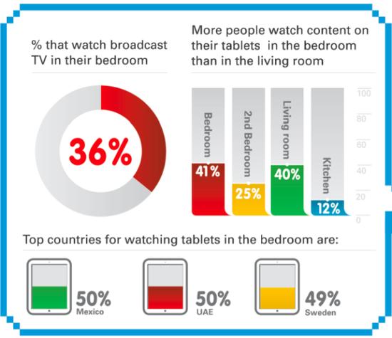 移动设备占领家庭 电视逐渐失宠