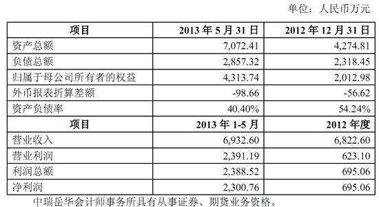 凤凰传媒拟3.1亿元控股手游开发公司慕和网络