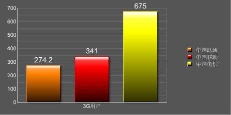 截止到2009年末(其中中国电信的3G用户数为测算)