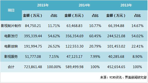 盈利能力比不上民营公司 发行靠政策的中国电影终于要上市了