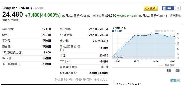 Snap上市首日股价大涨44% 市值达283亿美元
